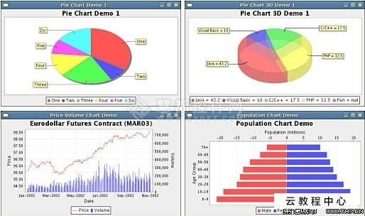 使用 jfreechart 生成 曲线、柱状图、饼状图、分布图 展示到JSP